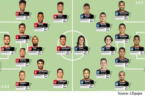 Compos PSG Anderlecht