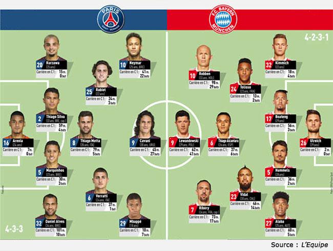 Compos PSG Bayern