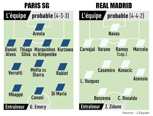 Compos PSG Real Madrid