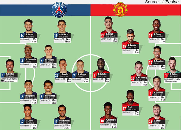 Compos PSG Manchester United